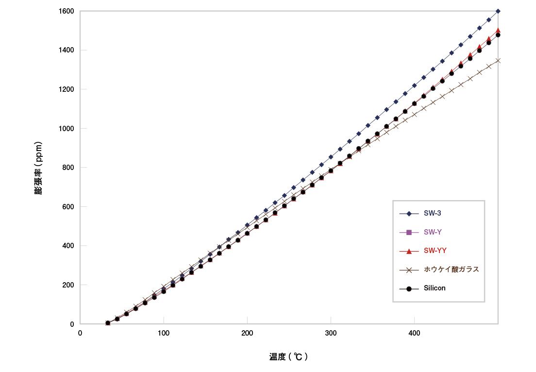 熱膨張特性(シリコンとその他ガラスとの比較)